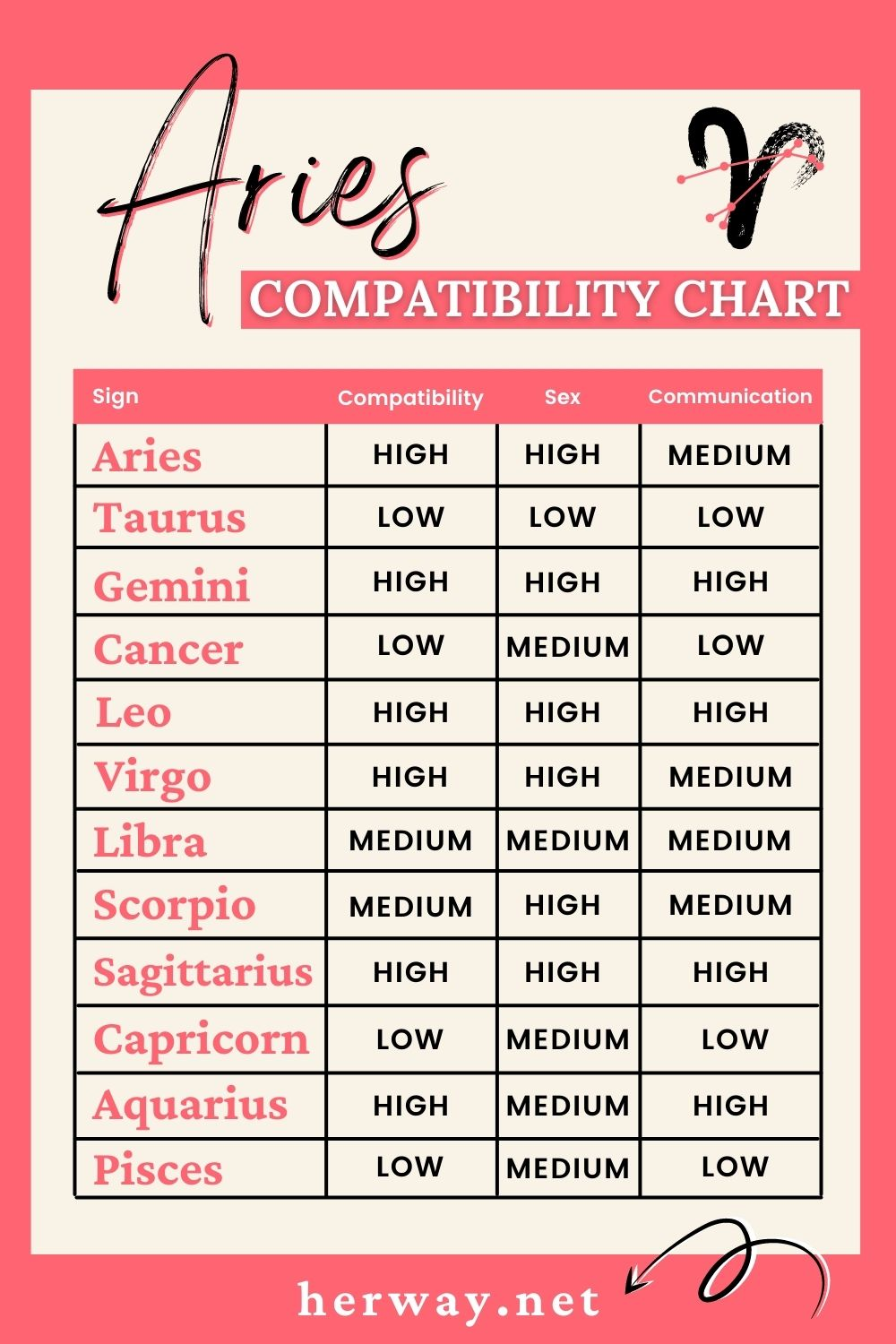 aries compatibility chart