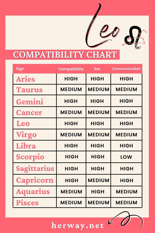 leo compatibility chart