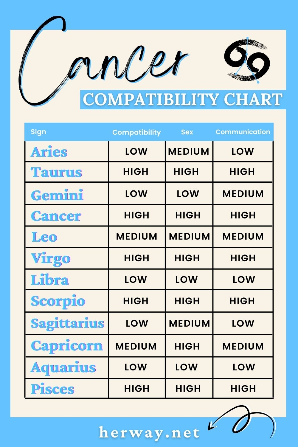 cancer compatibility chart