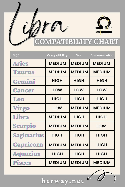 libra compatibility chart