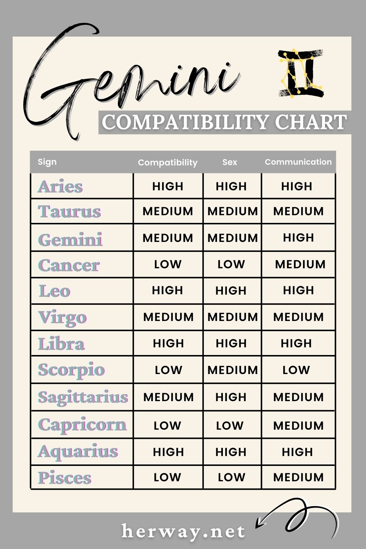 gemini compatibility chart
