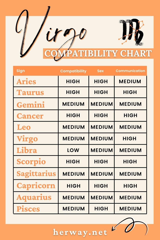 virgo compatibility chart