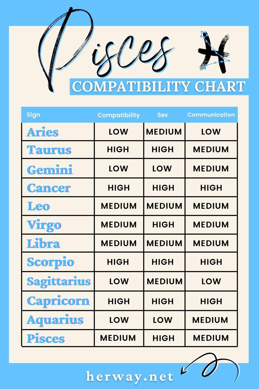 pisces compatibility chart