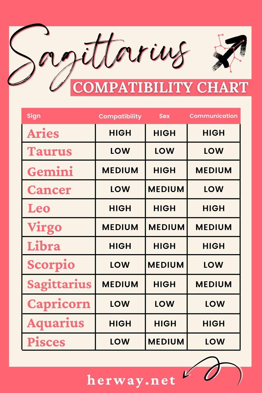 Sagittarius compatibility chart
