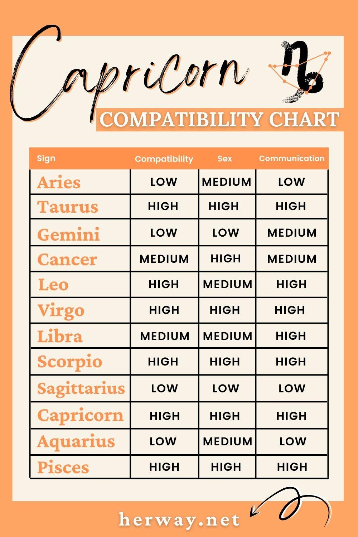 Capricorn compatibility chart