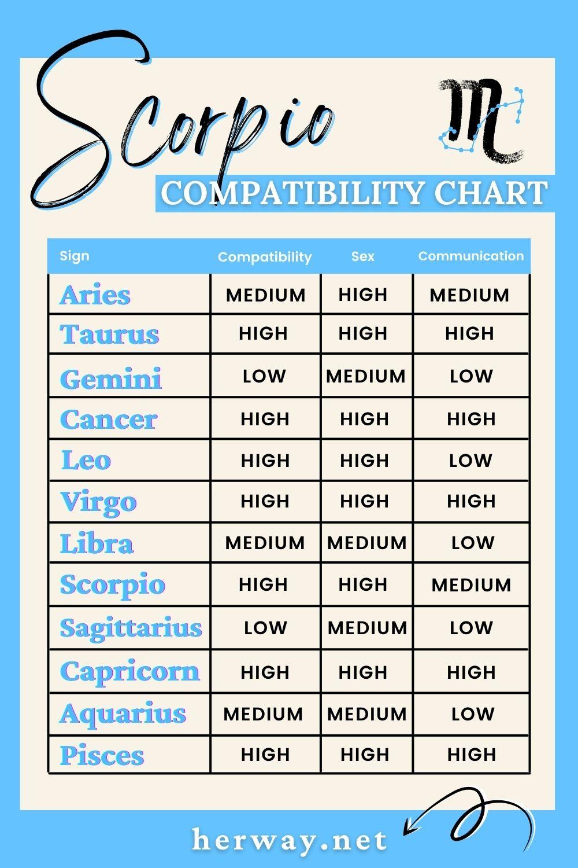 scorpio compatibility chart