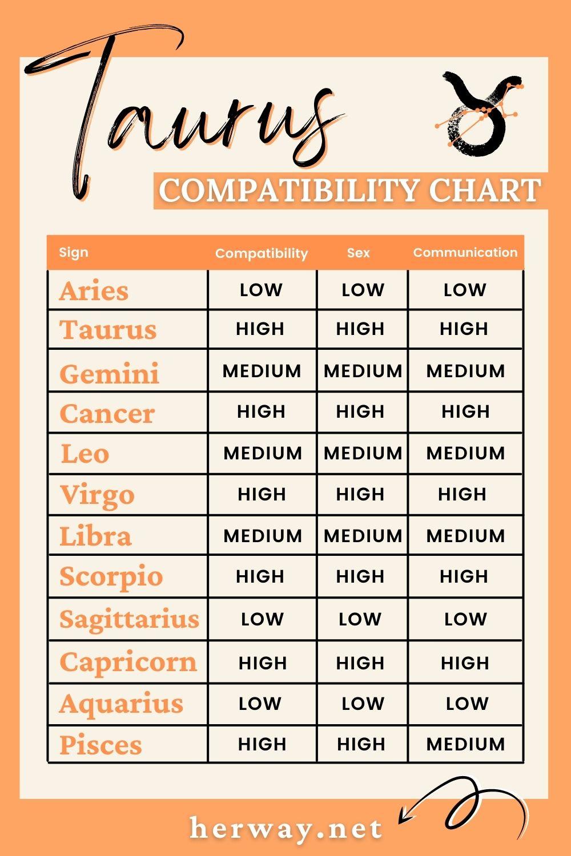 taurus compatibility chart